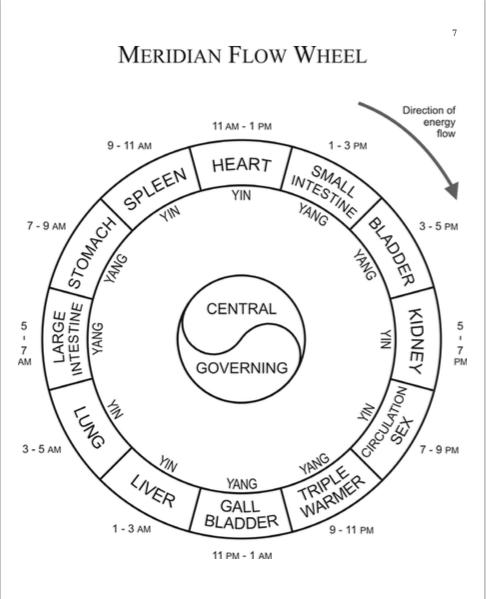 Meridianen en hun Affirmaties
